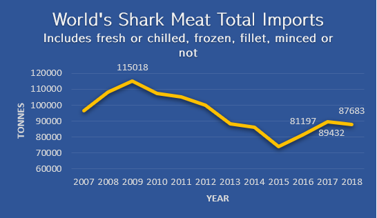World's Shark Meat Total Imports